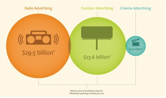 Paid Search bigger than Radio Advertising, Outdoor Advertising and Cinema Advertising